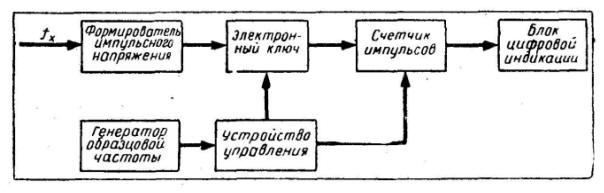 Структурная схема цифрового частотомера