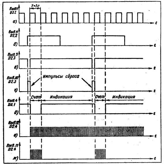Временные диаграммы, иллюстрирующие работу управляющего устройства частотомера