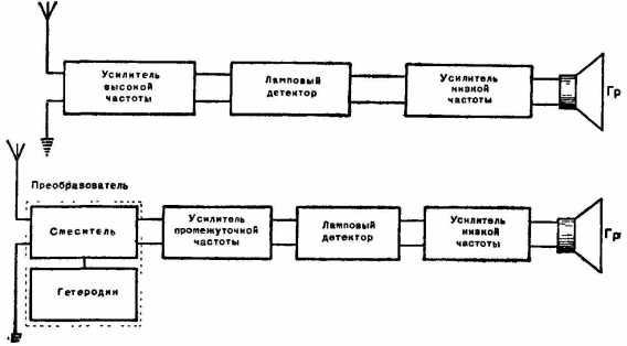 Блок-схемы приемника прямого