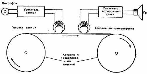 Блок-схема установки магнитной