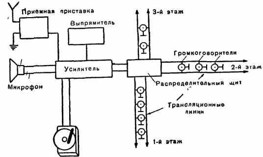 Блок-схема школьного