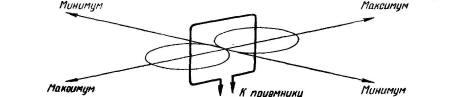 Магнитная антенна — неотъемлемая часть почти всех транзисторных радиовещательных приемников