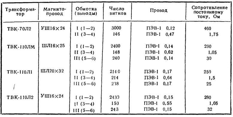 Данные трансформаторов ТВК