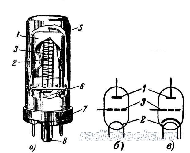 Основные части электронной лампы