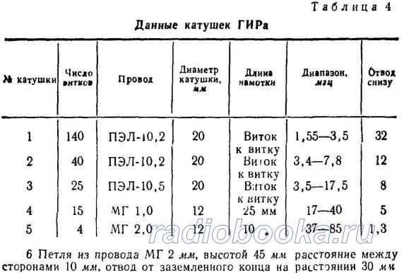 Гетеродинный измеритель резонанса