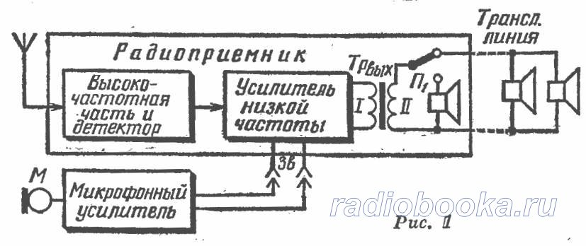 на базе радиоприемника