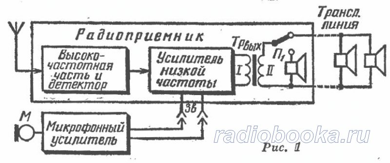 Радиоузел пионерского лагеря на базе радиоприемника