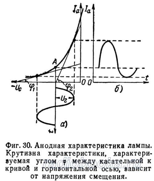 Преобразование частоты в супергетеродине
