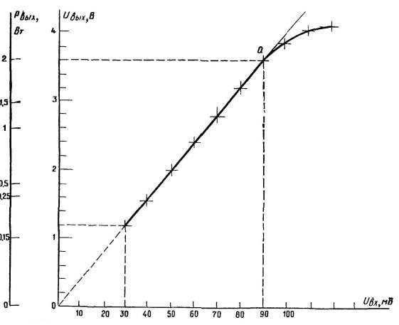 Построение амплитудной характеристики усилителя 3Ч