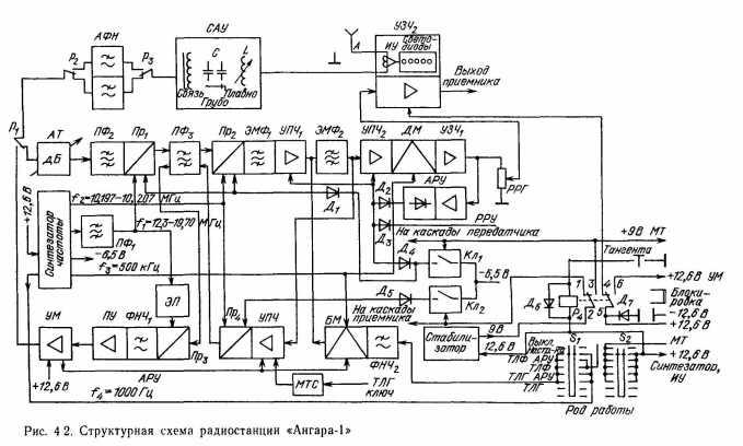 ...работы установлен в положение ТЛФ (ТЛФ АРУ), то сигнал звуковой частоты с микрофонного усилителя (МТ)...