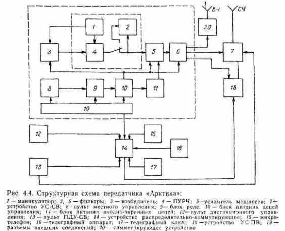 Структурная схема и принцип